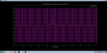 Figure 7: Output graphs on the same plot