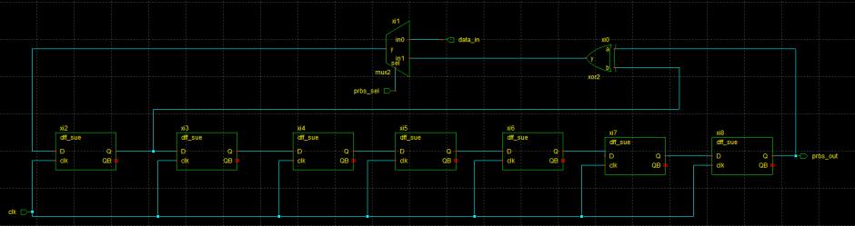 Figure 16: PRBS Generator/Error Checker